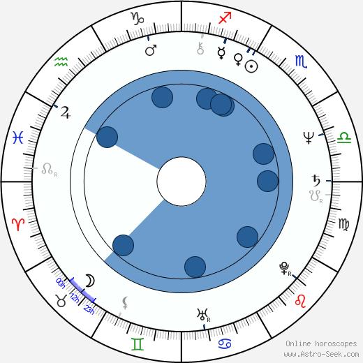 Olga Suchomelová wikipedia, horoscope, astrology, instagram