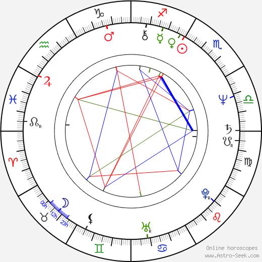 Olga Suchomelová birth chart, Olga Suchomelová astro natal horoscope, astrology
