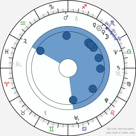 Pasi Kaunisto wikipedia, horoscope, astrology, instagram