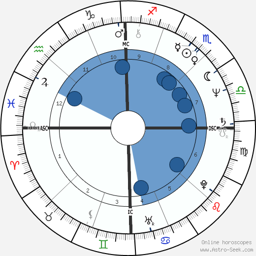 Philip Sedgwick horoscope, astrology, sign, zodiac, date of birth, instagram