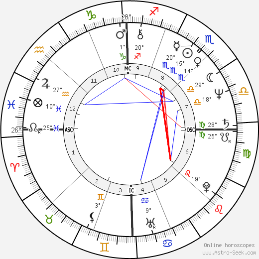 Philip Sedgwick birth chart, biography, wikipedia 2018, 2019