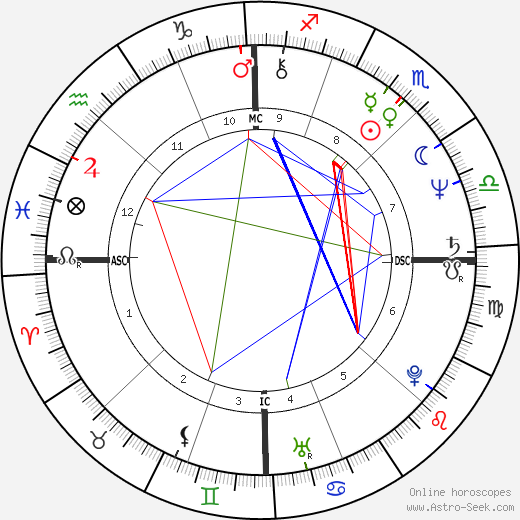 Philip Sedgwick astro natal birth chart, Philip Sedgwick horoscope, astrology