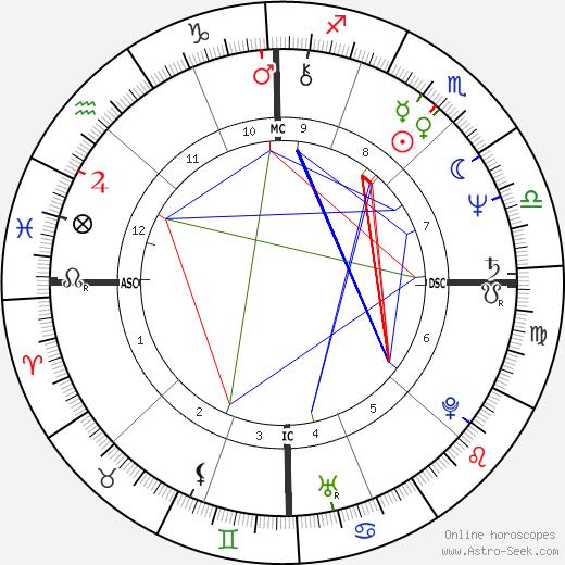 Philip Sedgwick birth chart, Philip Sedgwick astro natal horoscope, astrology