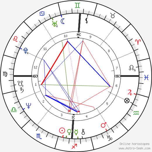 Philippe Delerm astro natal birth chart, Philippe Delerm horoscope, astrology