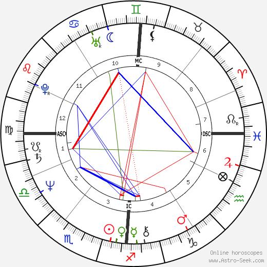 Филипп Делерм Philippe Delerm день рождения гороскоп, Philippe Delerm Натальная карта онлайн