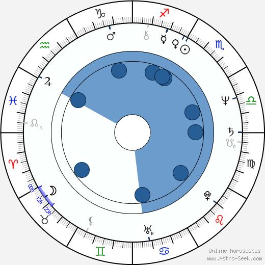 Tina Weymouth wikipedia, horoscope, astrology, instagram