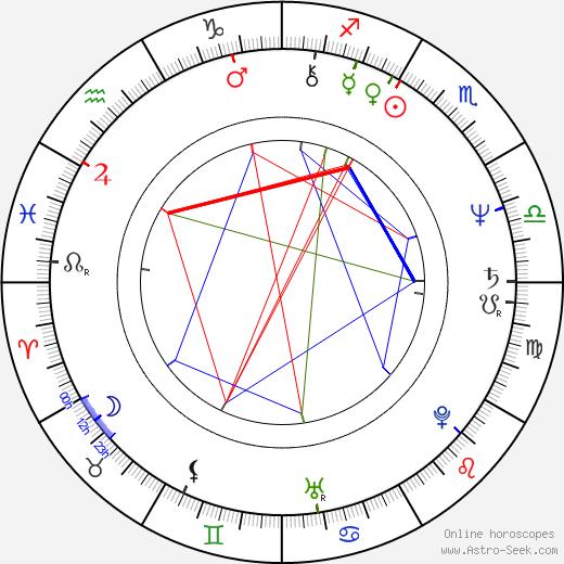 Tina Weymouth birth chart, Tina Weymouth astro natal horoscope, astrology