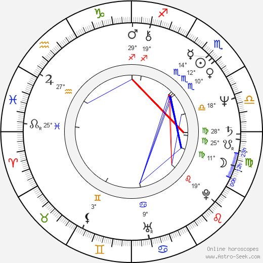 Walter Plathe birth chart, biography, wikipedia 2020, 2021
