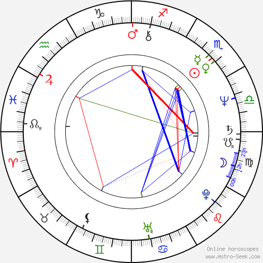 Walter Plathe birth chart, Walter Plathe astro natal horoscope, astrology
