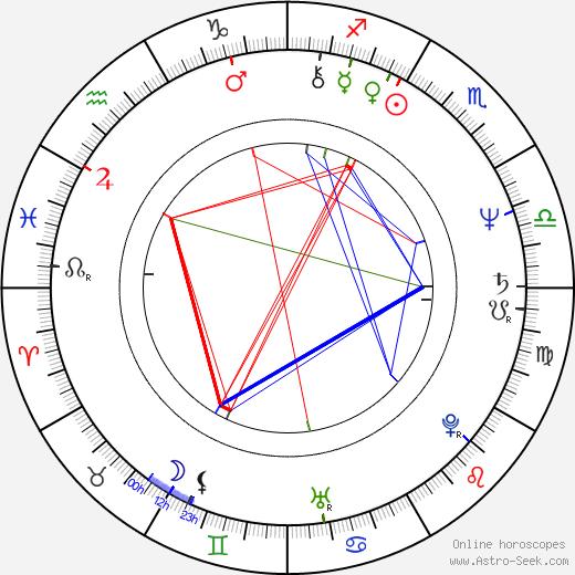 Xavier Clément birth chart, Xavier Clément astro natal horoscope, astrology