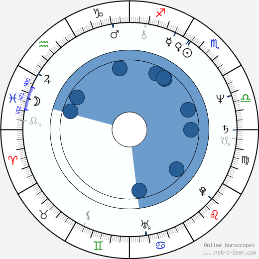 Yoshiaki Kawajiri wikipedia, horoscope, astrology, instagram