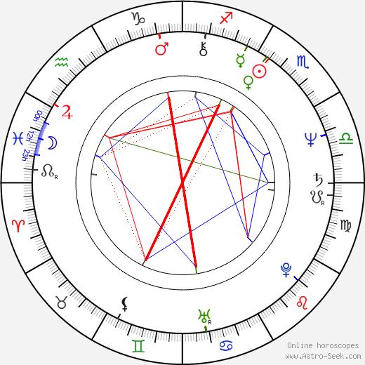 Yoshiaki Kawajiri astro natal birth chart, Yoshiaki Kawajiri horoscope, astrology