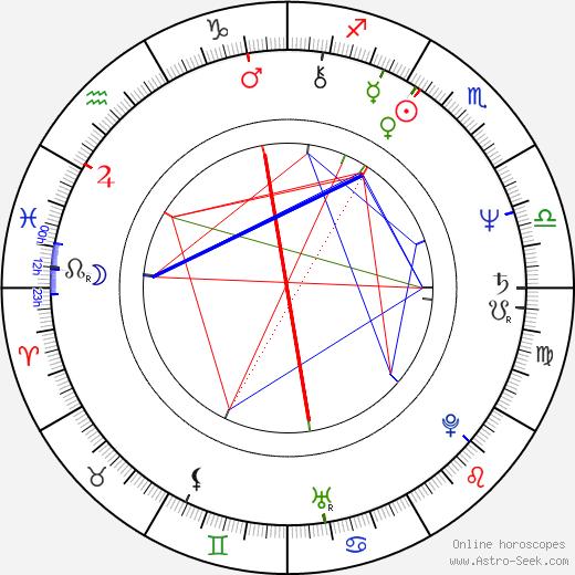 Yu-jin Kim birth chart, Yu-jin Kim astro natal horoscope, astrology