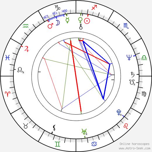 Aleksandr Tatarskiy birth chart, Aleksandr Tatarskiy astro natal horoscope, astrology