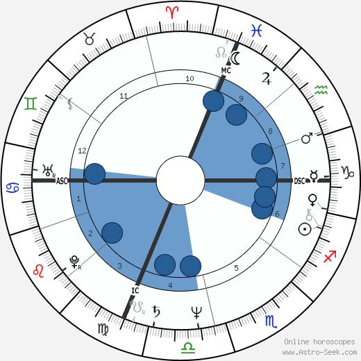 Barry Tatelman wikipedia, horoscope, astrology, instagram
