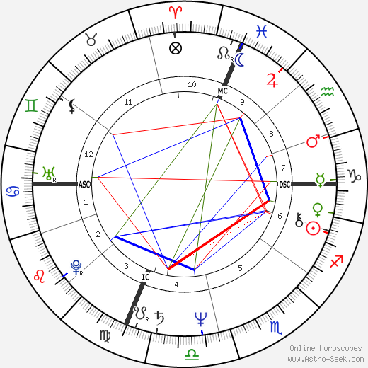 Barry Tatelman birth chart, Barry Tatelman astro natal horoscope, astrology