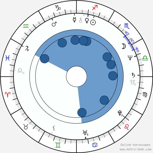 Christina Lindberg wikipedia, horoscope, astrology, instagram