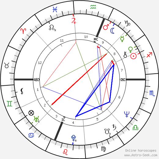 Кристина Онассис Christina Onassis день рождения гороскоп, Christina Onassis Натальная карта онлайн