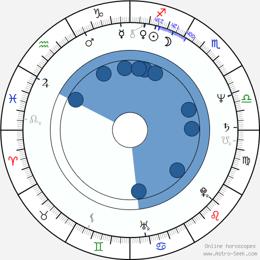 Dan Hartman wikipedia, horoscope, astrology, instagram