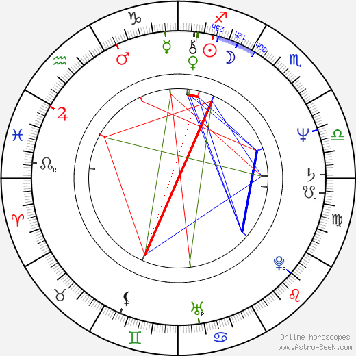 Dan Hartman astro natal birth chart, Dan Hartman horoscope, astrology
