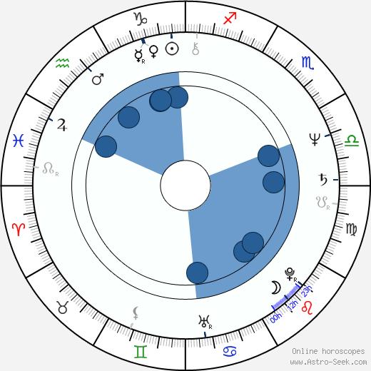 Doug Stone wikipedia, horoscope, astrology, instagram