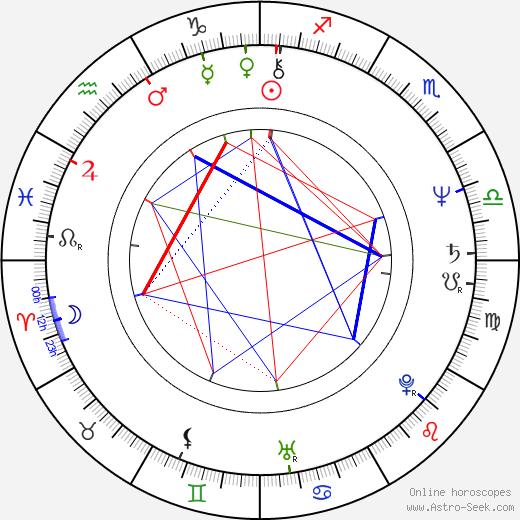 Gillian Armstrong birth chart, Gillian Armstrong astro natal horoscope, astrology