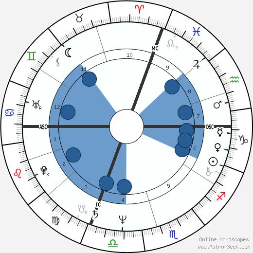 Giordano Guerri wikipedia, horoscope, astrology, instagram