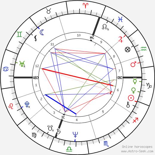 Giordano Guerri tema natale, oroscopo, Giordano Guerri oroscopi gratuiti, astrologia
