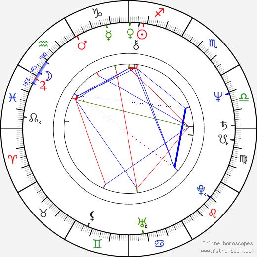 Grandhi Mallikarjuna Rao день рождения гороскоп, Grandhi Mallikarjuna Rao Натальная карта онлайн