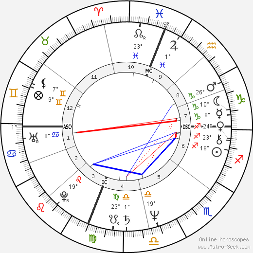 Gregg Berger birth chart, biography, wikipedia 2018, 2019