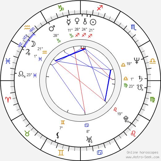 Heather North birth chart, biography, wikipedia 2019, 2020