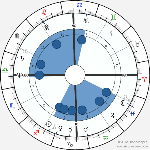 Isaac Starkman horoscope, astrology, sign, zodiac, date of birth, instagram