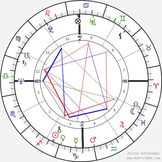 Isaac Starkman день рождения гороскоп, Isaac Starkman Натальная карта онлайн