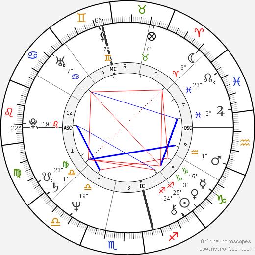 Jeni Edgley birth chart, biography, wikipedia 2019, 2020