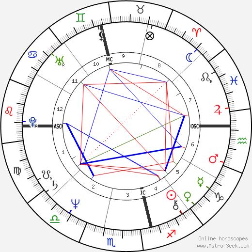 Jeni Edgley birth chart, Jeni Edgley astro natal horoscope, astrology