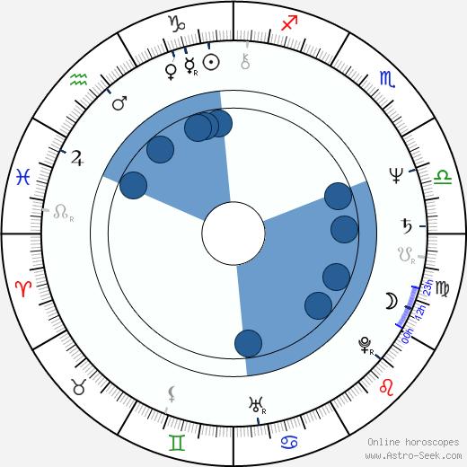 Jon Polito wikipedia, horoscope, astrology, instagram