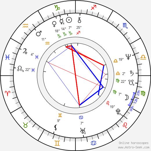 Jon Polito birth chart, biography, wikipedia 2018, 2019