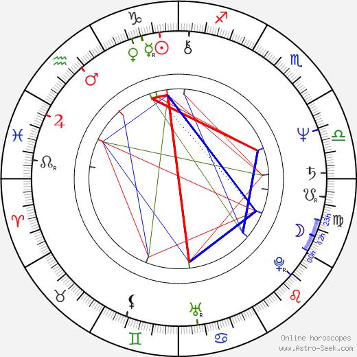 Jon Polito astro natal birth chart, Jon Polito horoscope, astrology