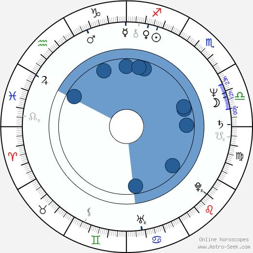 Juris Podnieks wikipedia, horoscope, astrology, instagram