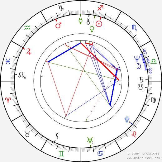 Juris Podnieks tema natale, oroscopo, Juris Podnieks oroscopi gratuiti, astrologia