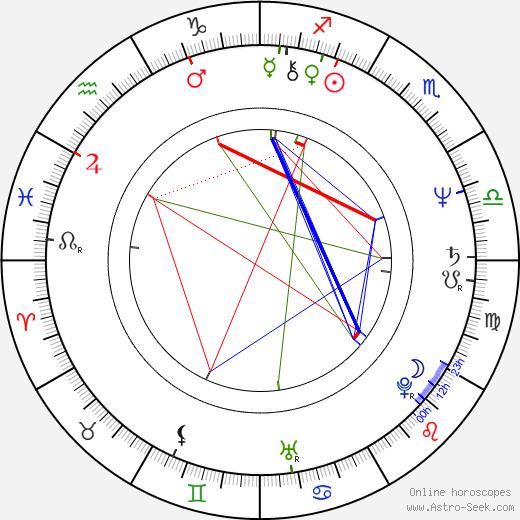 Ladislav Kolář день рождения гороскоп, Ladislav Kolář Натальная карта онлайн