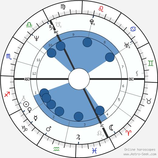 Michael Cashman wikipedia, horoscope, astrology, instagram
