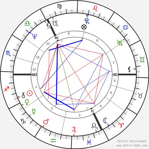 Майкл Кэшман Michael Cashman день рождения гороскоп, Michael Cashman Натальная карта онлайн
