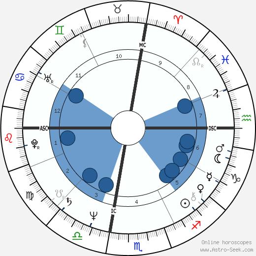 Nino Frassica wikipedia, horoscope, astrology, instagram