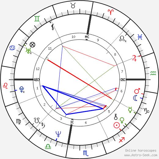 Nino Frassica tema natale, oroscopo, Nino Frassica oroscopi gratuiti, astrologia