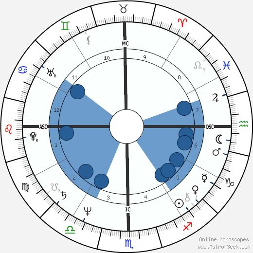 Rajinikanth wikipedia, horoscope, astrology, instagram