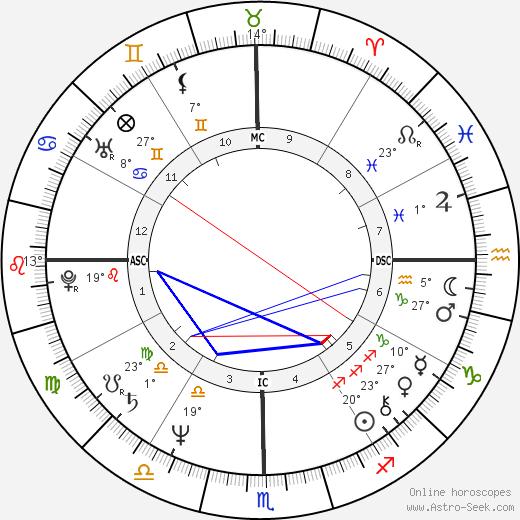 Rajinikanth Birth Chart Horoscope Date Of Birth Astro