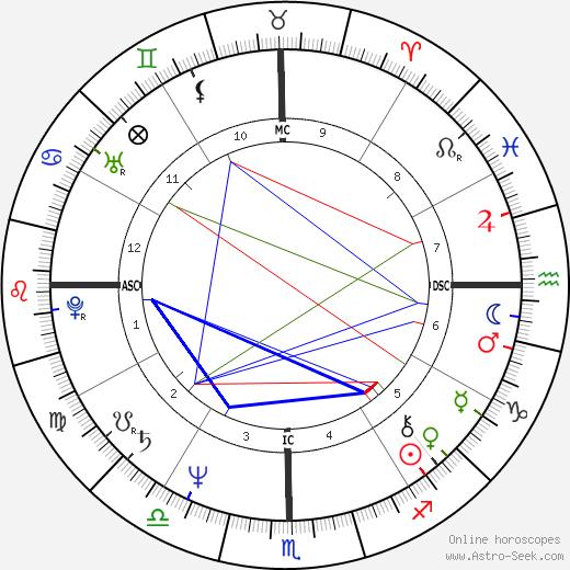 Раджникант Rajinikanth день рождения гороскоп, Rajinikanth Натальная карта онлайн