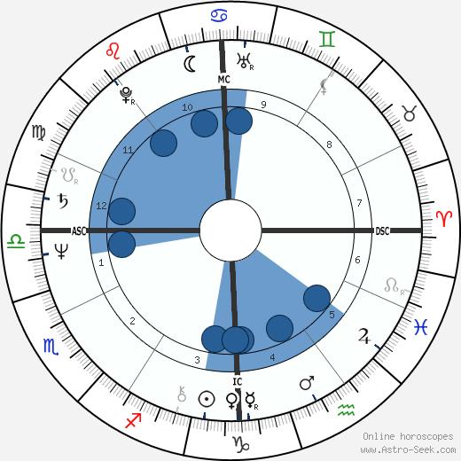 Randall Woodfield wikipedia, horoscope, astrology, instagram
