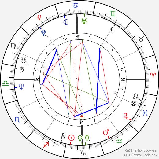 Randall Woodfield astro natal birth chart, Randall Woodfield horoscope, astrology